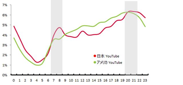 YouTube利用時間割合